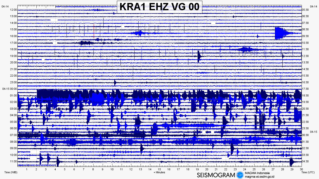 Seismogram Earthquake Krakatau Sunda Strait 15 april 2018 volcano