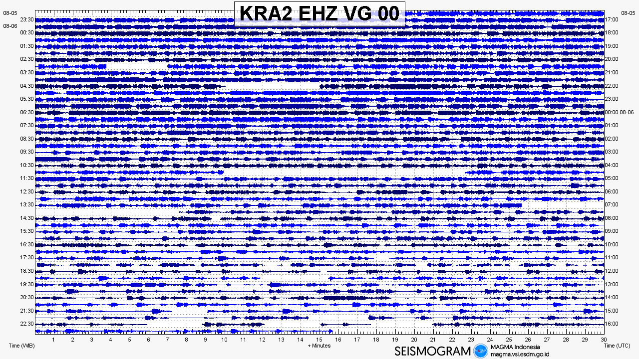 Krakatau volcano seismogram 2018 august